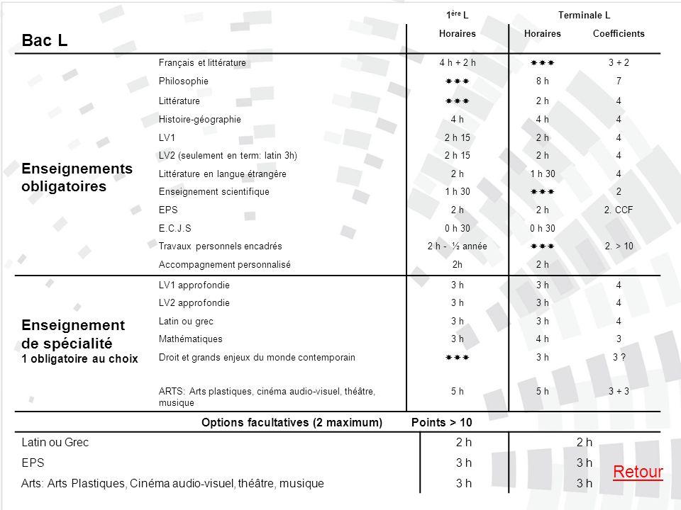 Bac L 1 ère LTerminale L Horaires Coefficients Enseignements obligatoires Français et littérature4 h + 2 h 3 + 2 Philosophie 8 h7 Littérature 2 h4 His