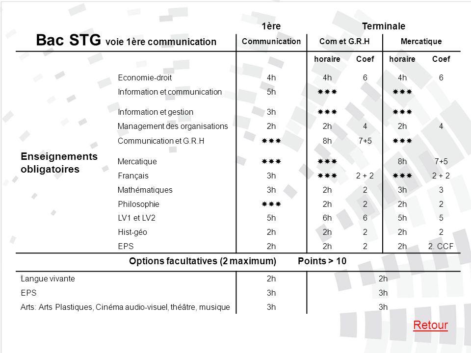 Bac STG voie 1ère communication 1èreTerminale CommunicationCom et G.R.HMercatique Enseignements obligatoires horaireCoefhoraireCoef Economie-droit4h 6