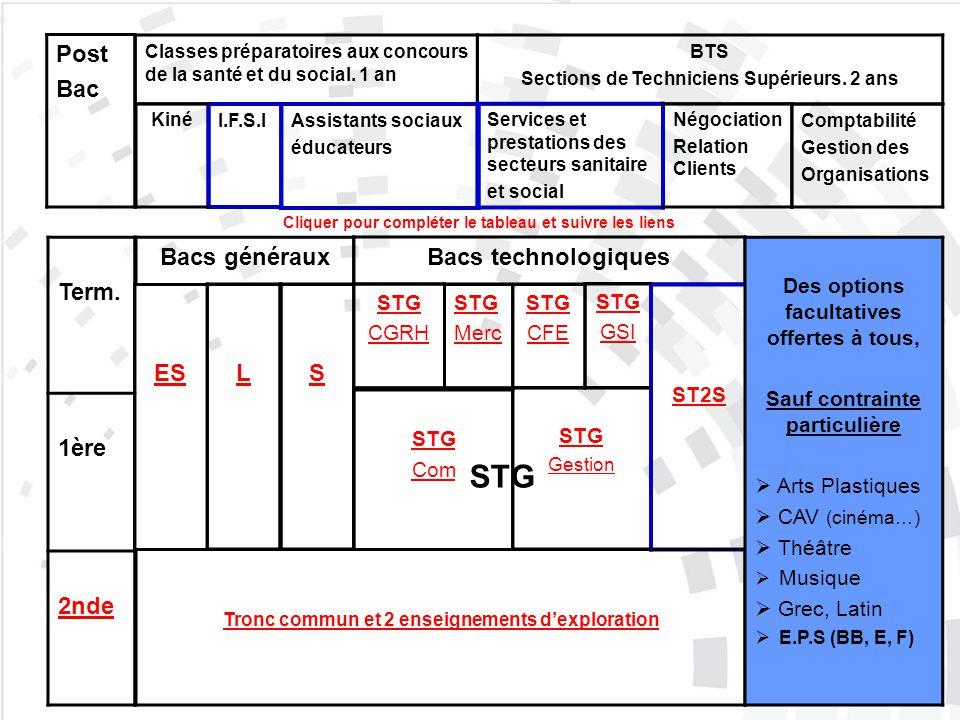 STG Post Bac Classes préparatoires aux concours de la santé et du social. 1 an BTS Sections de Techniciens Supérieurs. 2 ans Services et prestations d
