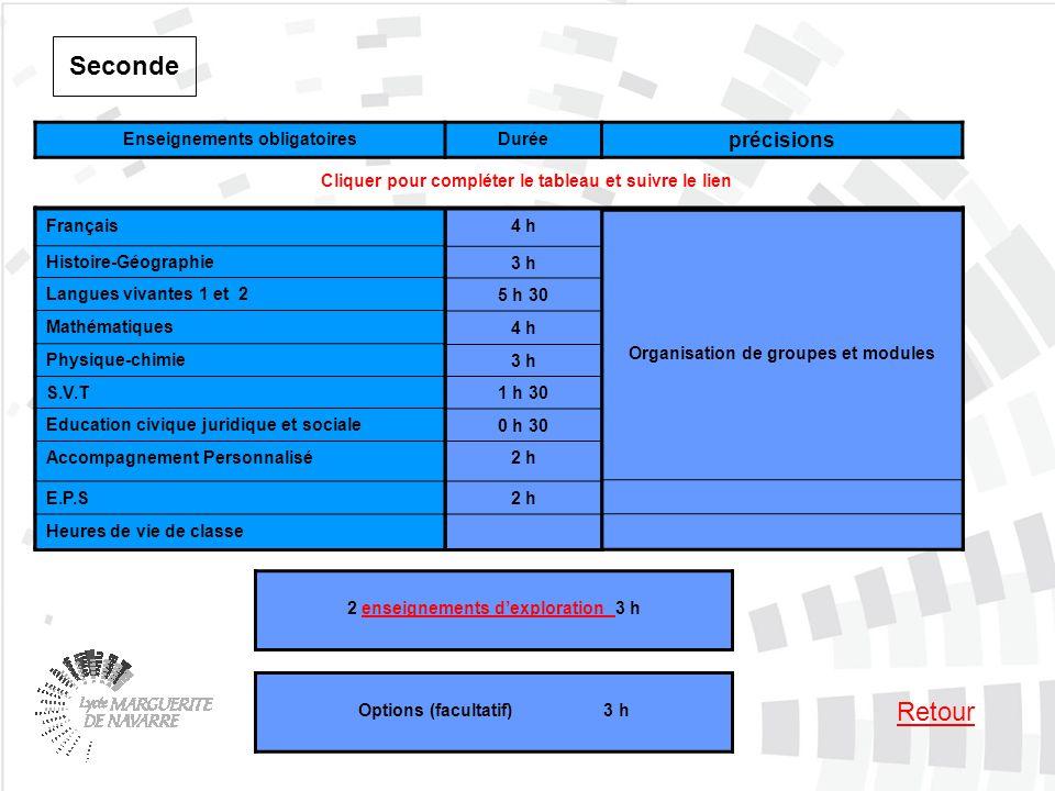 Tronc commun à toutes les classes de seconde 25 H 30 Français Histoire-Géographie Langues vivantes 1 et 2 Mathématiques Physique-chimie S.V.T Educatio