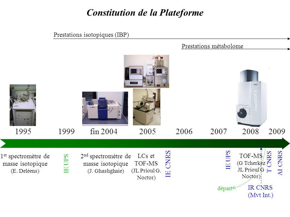 Constitution de la Plateforme 1995 1999 fin 2004 2005 2006 2007 2008 2009 1 er spectromètre de masse isotopique (E.