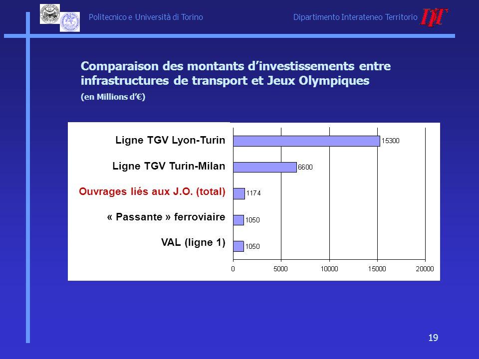 Politecnico e Università di Torino Dipartimento Interateneo Territorio 19 Comparaison des montants dinvestissements entre infrastructures de transport