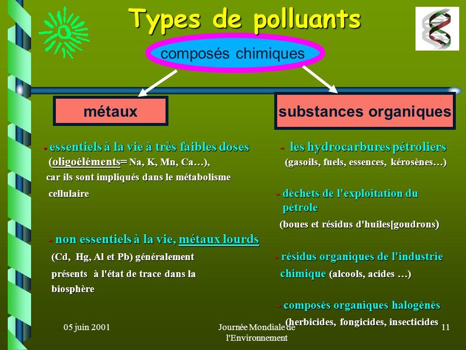 05 juin 2001Journée Mondiale de l Environnement 10 Biodépollution l ensemble des procédés d élimination de polluants, organiques ou minéraux, présents dans les milieux naturels par l action de microorganismes.