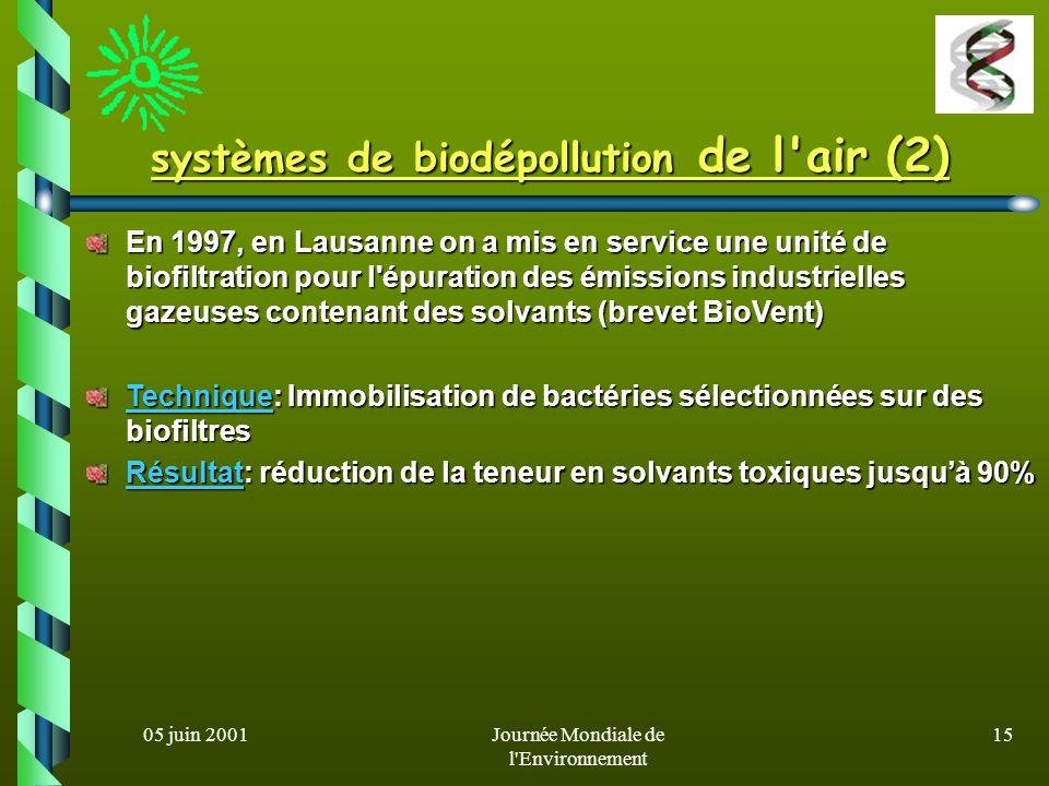 05 juin 2001Journée Mondiale de l'Environnement 14 systèmes de biodépollution de l'air (1) La plupart des composés gazeux ne sont pas biodisponibles p