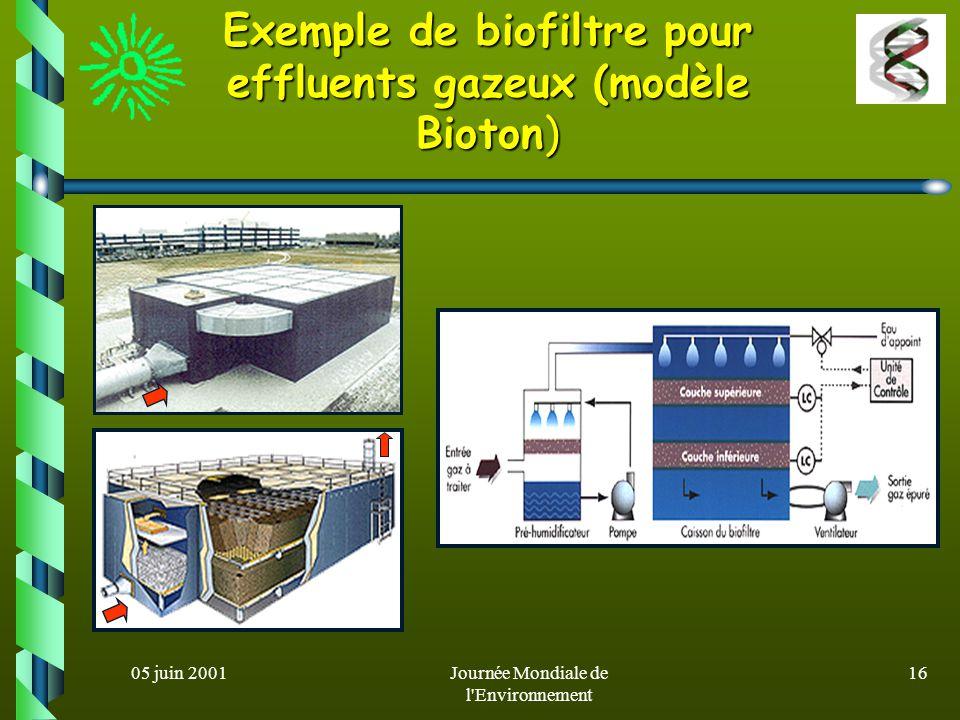 05 juin 2001Journée Mondiale de l Environnement 15 systèmes de biodépollution de l air (2) En 1997, en Lausanne on a mis en service une unité de biofiltration pour l épuration des émissions industrielles gazeuses contenant des solvants (brevet BioVent) Technique: Immobilisation de bactéries sélectionnées sur des biofiltres Résultat: réduction de la teneur en solvants toxiques jusquà 90%