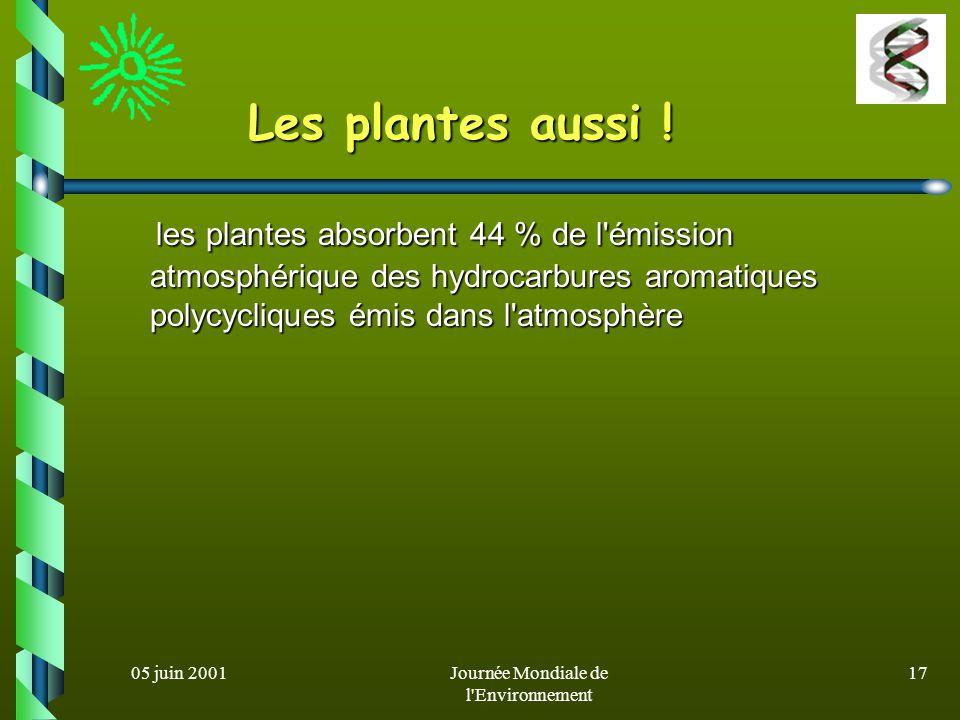 05 juin 2001Journée Mondiale de l Environnement 16 Exemple de biofiltre pour effluents gazeux (modèle Bioton)