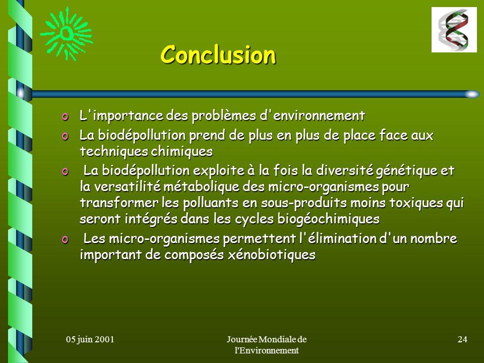 05 juin 2001Journée Mondiale de l'Environnement 23 Plantes Métallophages A léchelle mondiale, on a décrit plus de 400 espèces de plantes