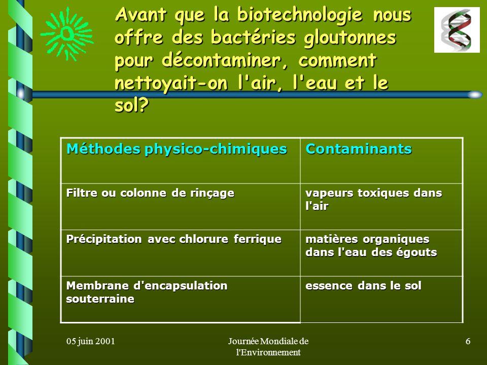 05 juin 2001Journée Mondiale de l'Environnement 5 Ce qu'il faut savoir sur la biotechnologie science née lorsque l'homme a commencé à utiliser des mic