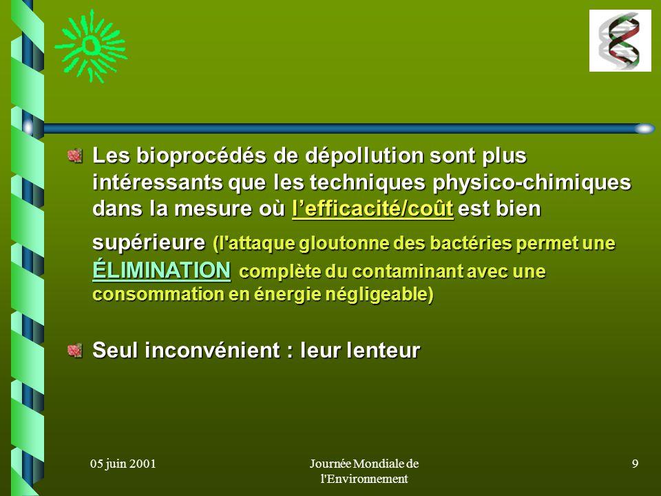 05 juin 2001Journée Mondiale de l'Environnement 8 Mais alors, si les méthodes physico- chimiques fonctionnent, quel avantage y a-t-il à utiliser les m