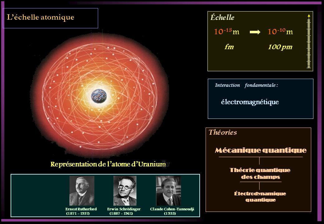 Échelle Interaction fondamentale : Théories Léchelle atomique Représentation de latome dUranium 10 -15 m10 -10 m fm 100 pm électromagnétique Théorie quantique des champs Électrodynamique quantique Mécanique quantique Ernest Rutherford (1871 - 1937) Erwin Schrödinger (1887 - 1961) Claude Cohen-Tannoudji (1933)