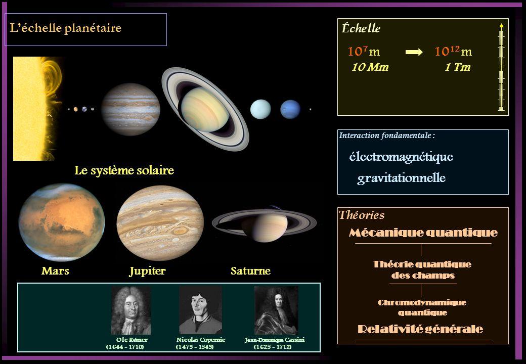 Échelle Interaction fondamentale : Théories Léchelle planétaire Le système solaire Mars JupiterSaturne 10 7 m10 12 m 1 Tm Théorie quantique des champs Chromodynamique quantique Mécanique quantique électromagnétique gravitationnelle 10 Mm Relativité générale Ole Rømer (1644 - 1710) Nicolas Copernic (1473 - 1543) Jean-Dominique Cassini (1625 - 1712)