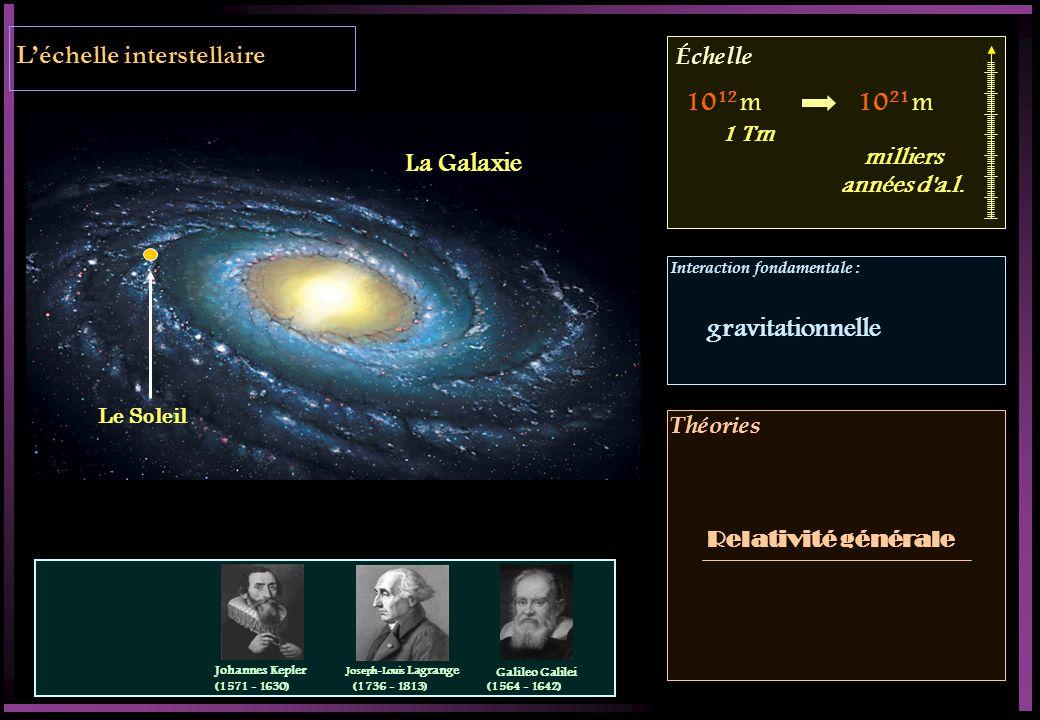 Échelle Interaction fondamentale : Théories Léchelle interstellaire Le Soleil La Galaxie 10 12 m10 21 m milliers années d'a.l. 1 Tm gravitationnelle R
