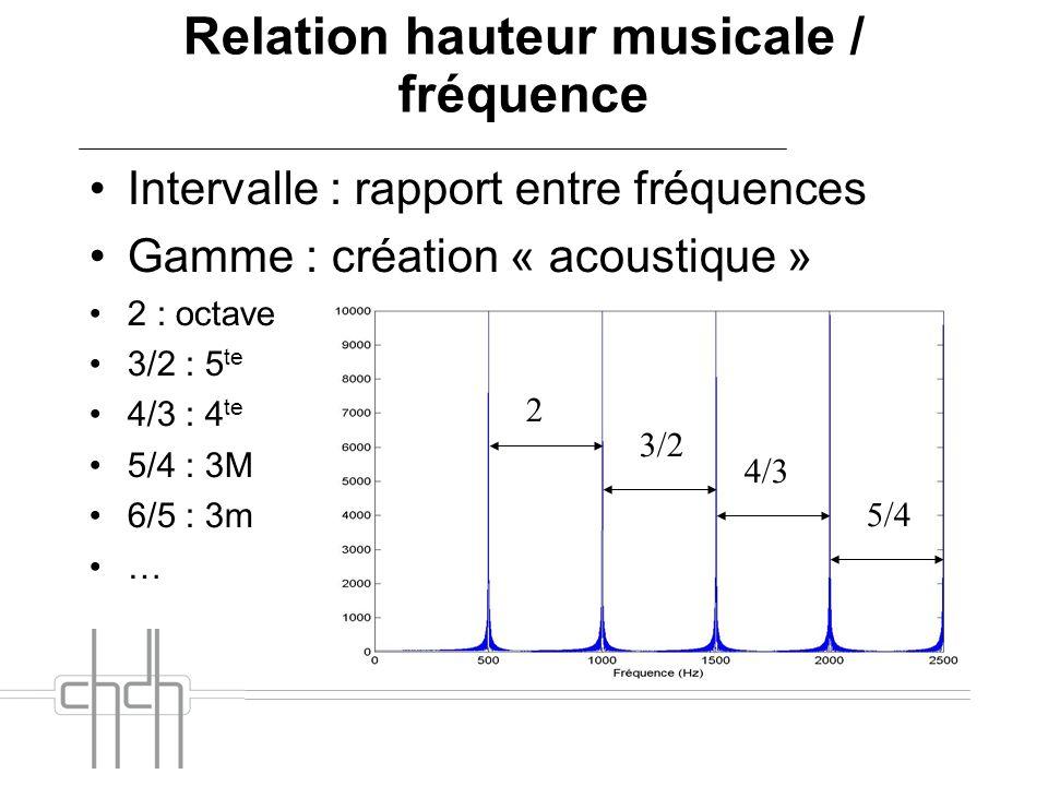 Relation hauteur musicale / fréquence Intervalle : rapport entre fréquences Gamme : création « acoustique » 2 : octave 3/2 : 5 te 4/3 : 4 te 5/4 : 3M 6/5 : 3m … 2 3/2 4/3 5/4