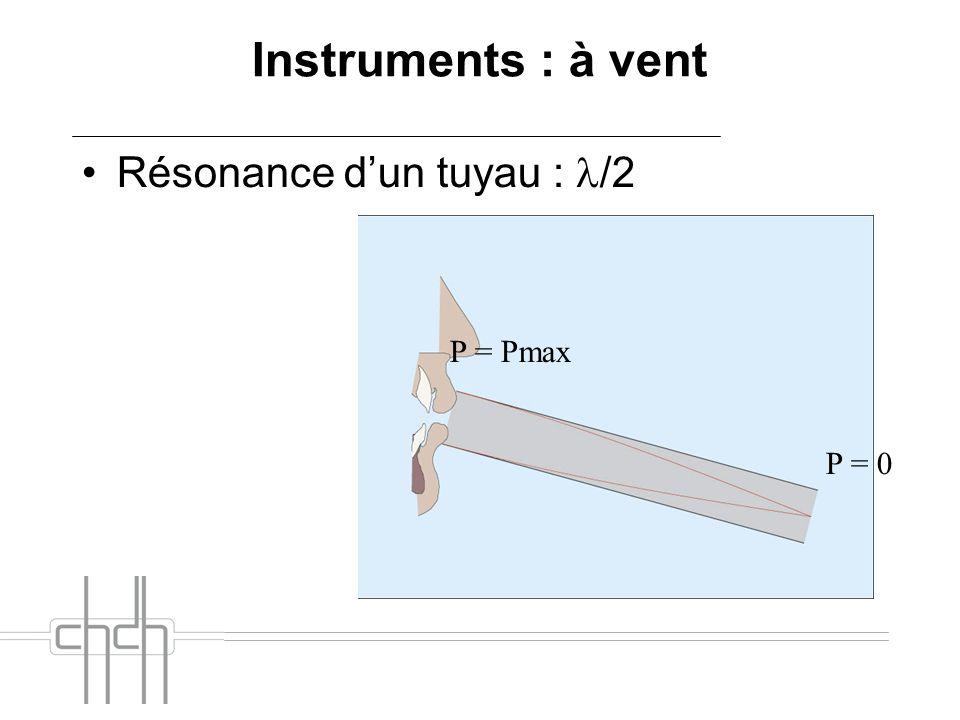 Instruments : à vent Résonance dun tuyau : /2 P = 0 P = Pmax