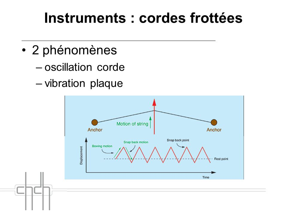 Instruments : cordes frottées 2 phénomènes –oscillation corde –vibration plaque
