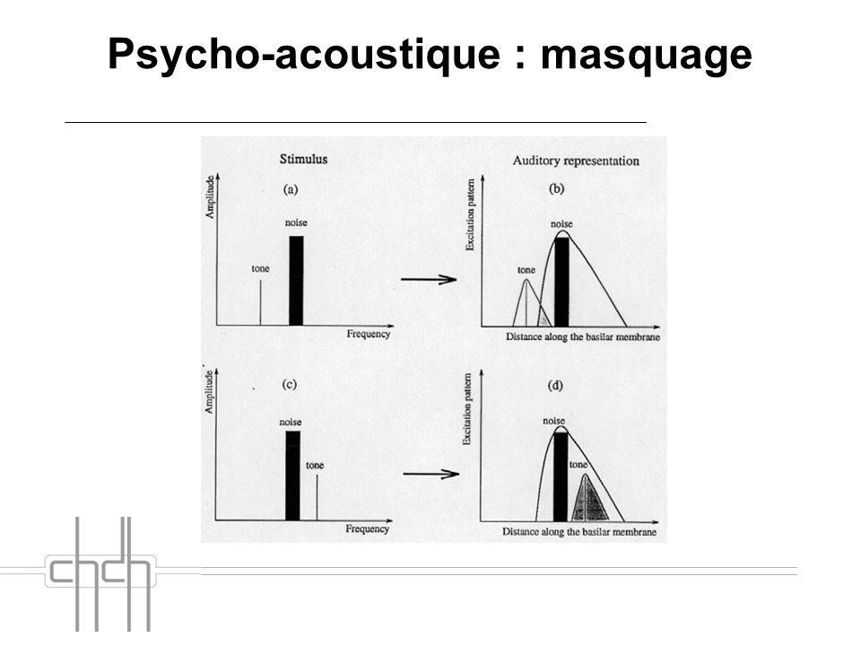 Psycho-acoustique : masquage