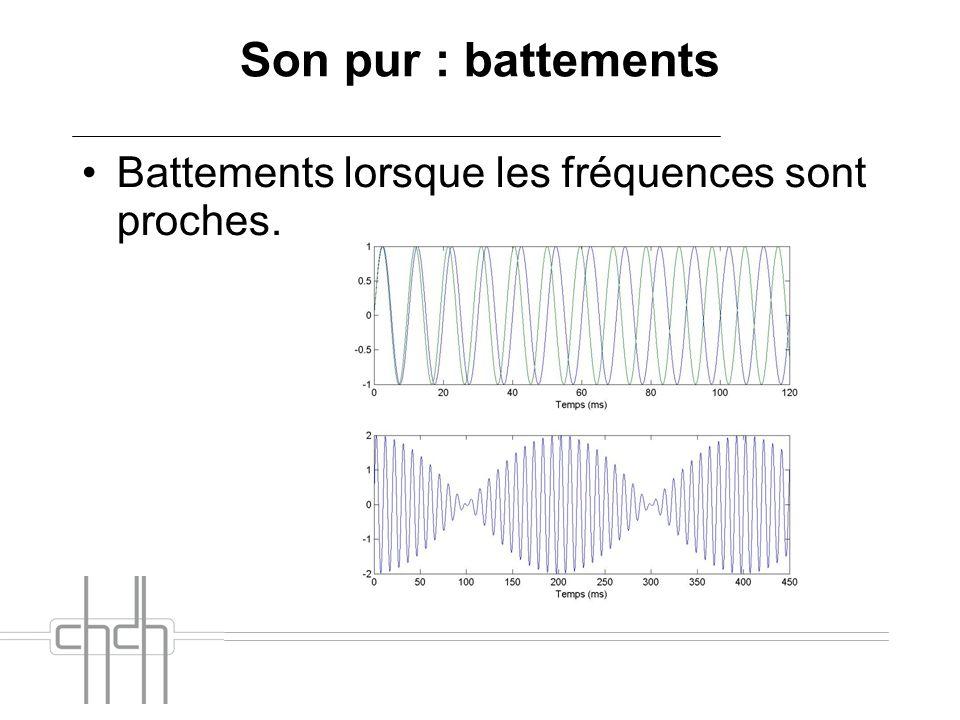 Son pur : battements Battements lorsque les fréquences sont proches.