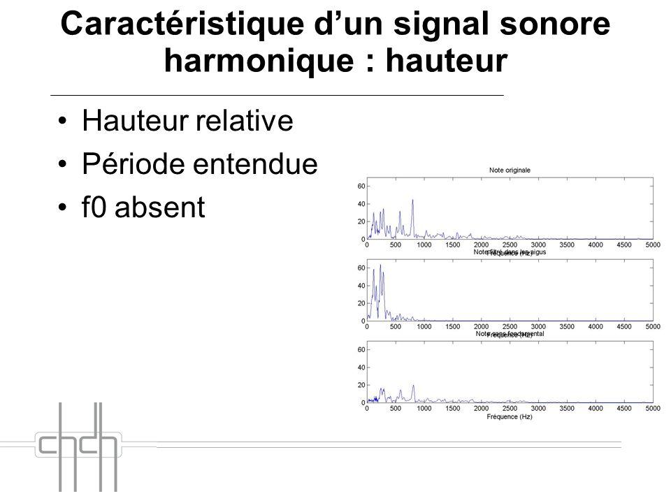 Caractéristique dun signal sonore harmonique : hauteur Hauteur relative Période entendue f0 absent