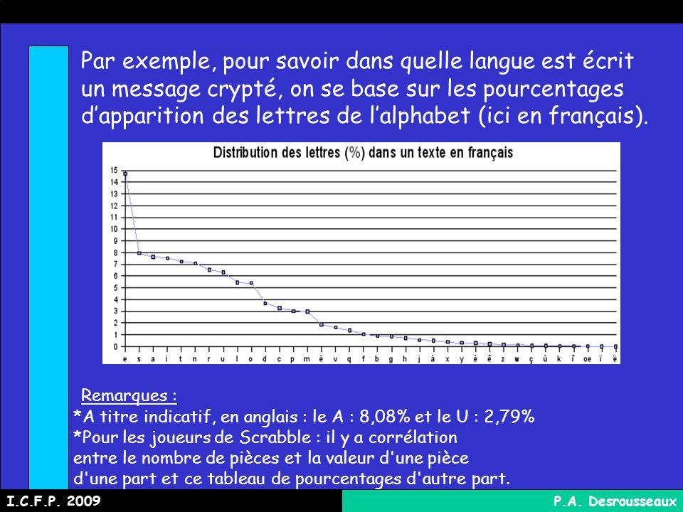 Par exemple, pour savoir dans quelle langue est écrit un message crypté, on se base sur les pourcentages dapparition des lettres de lalphabet (ici en français).