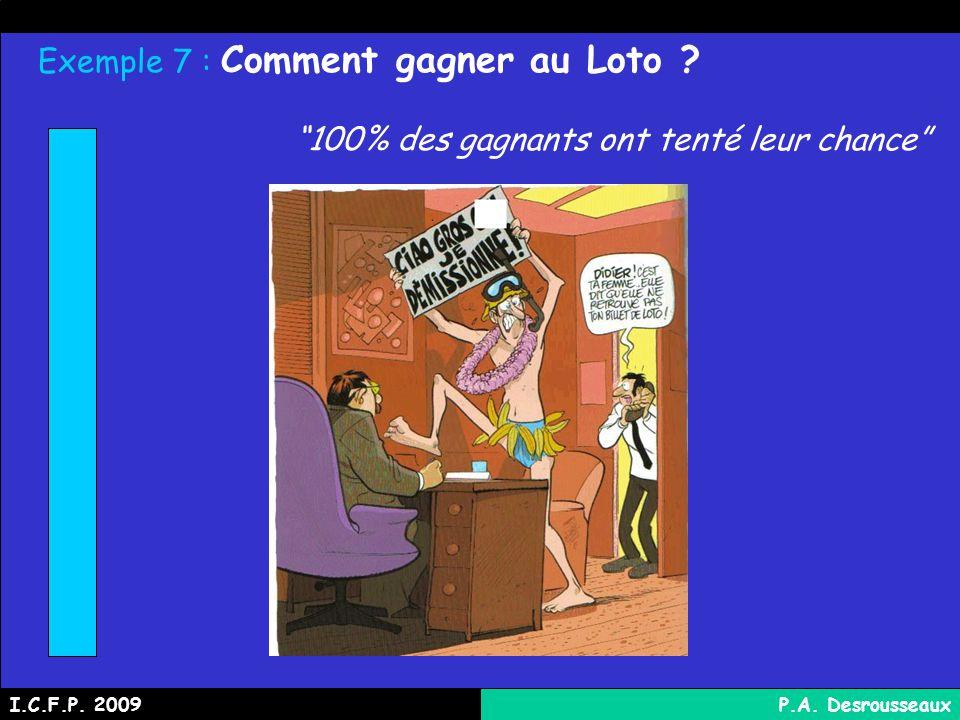 Exemple 7 : Comment gagner au Loto .100% des gagnants ont tenté leur chance I.C.F.P.