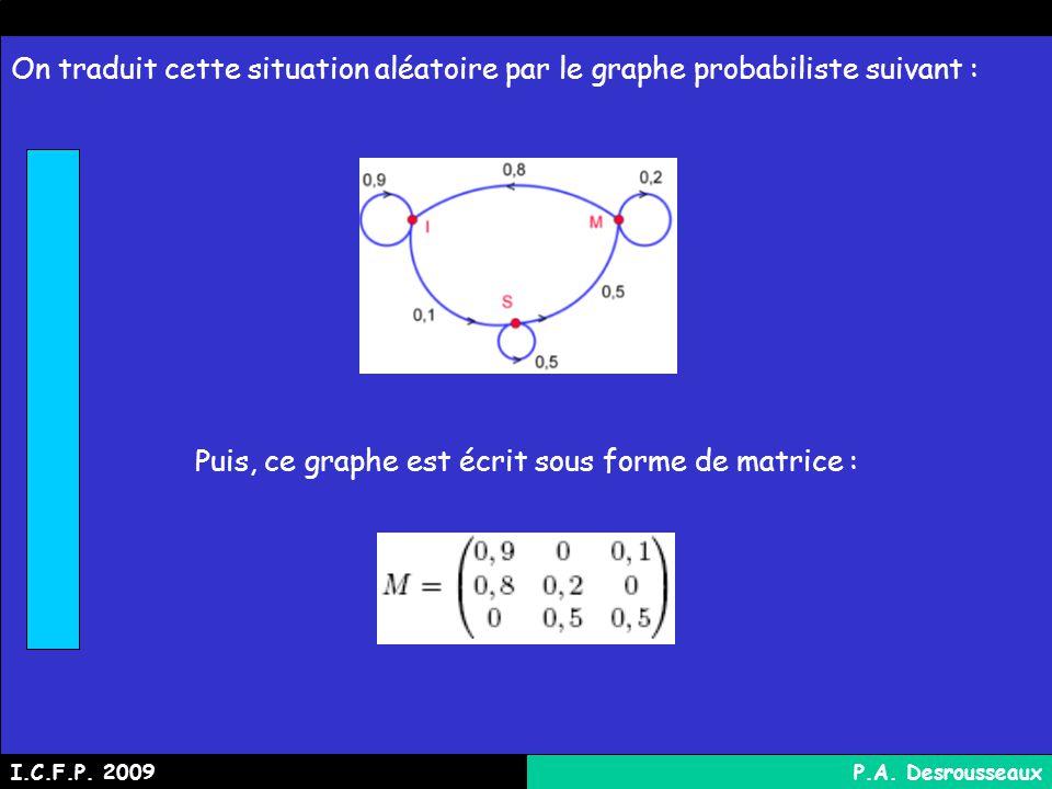 On traduit cette situation aléatoire par le graphe probabiliste suivant : Puis, ce graphe est écrit sous forme de matrice : I.C.F.P.