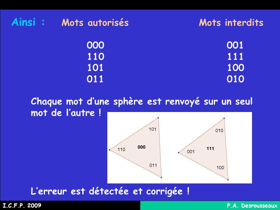 Ainsi : Mots autorisésMots interdits 000001 110111 101100 011010 Chaque mot dune sphère est renvoyé sur un seul mot de lautre .