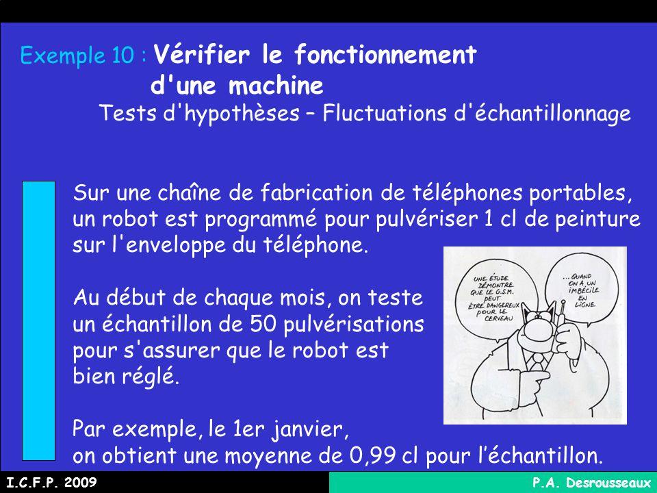 Exemple 10 : Vérifier le fonctionnement d une machine Tests d hypothèses – Fluctuations d échantillonnage Sur une chaîne de fabrication de téléphones portables, un robot est programmé pour pulvériser 1 cl de peinture sur l enveloppe du téléphone.