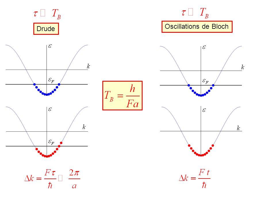 Pour des électrons dans les solides Pas doscillations de Bloch Oscillations de Bloch