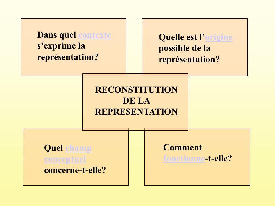 Dans quel contexte sexprime la représentation?contexte Quelle est lorigine possible de la représentation?origine Comment fonctionne-t-elle? fonctionne