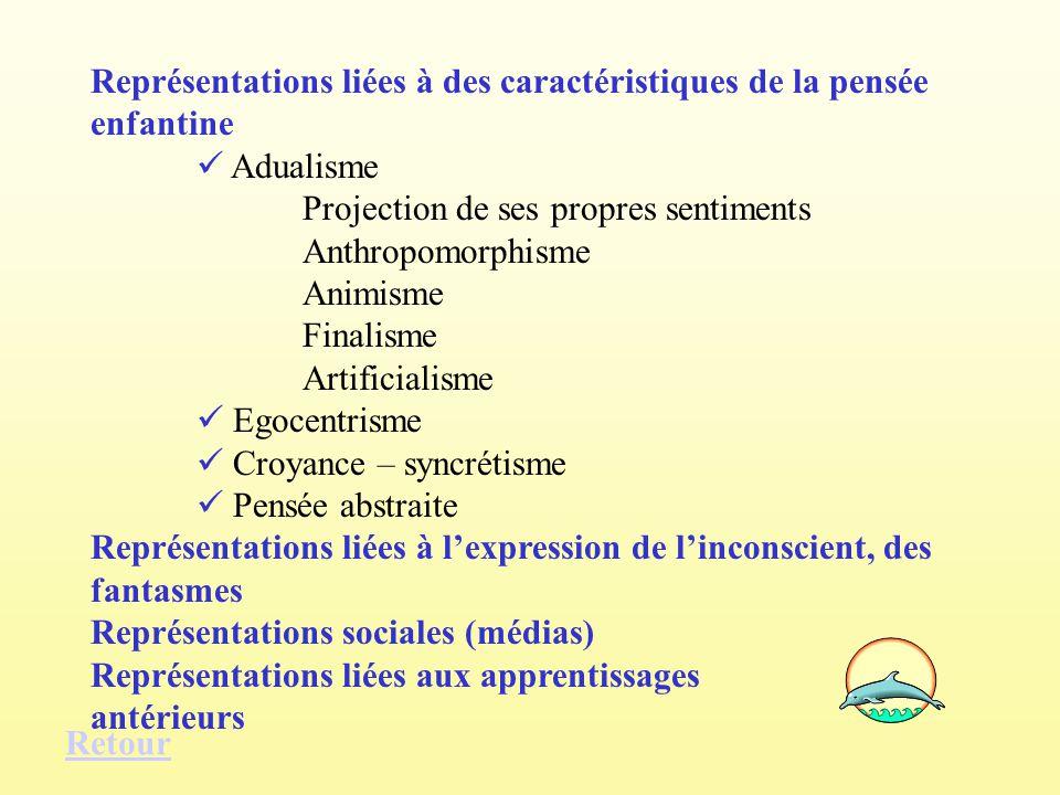 Représentations liées à des caractéristiques de la pensée enfantine Adualisme Projection de ses propres sentiments Anthropomorphisme Animisme Finalism