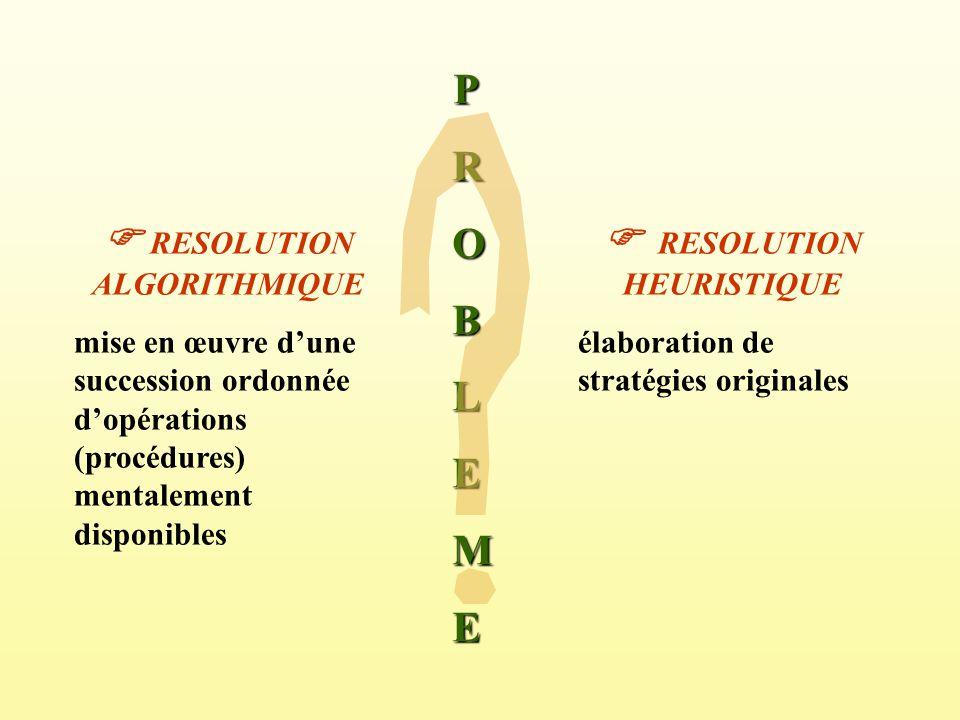PROBLEME RESOLUTION ALGORITHMIQUE mise en œuvre dune succession ordonnée dopérations (procédures) mentalement disponibles RESOLUTION HEURISTIQUE élabo