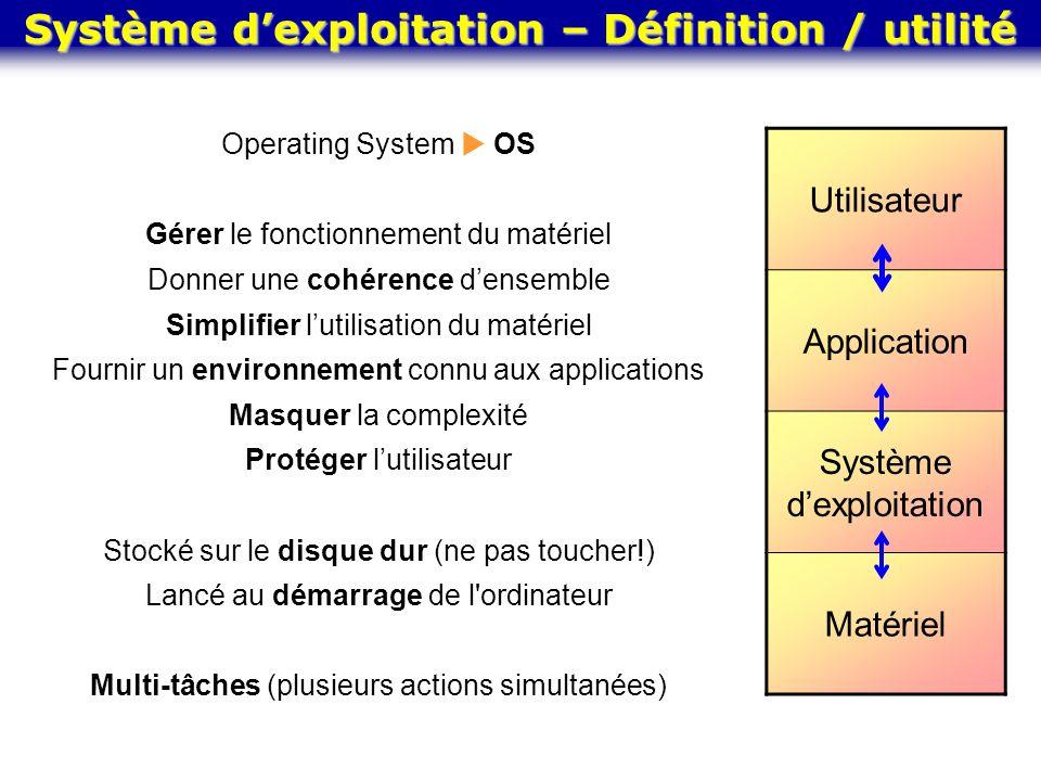 Operating System OS Gérer le fonctionnement du matériel Donner une cohérence d ensemble Simplifier l utilisation du matériel Fournir un environnement