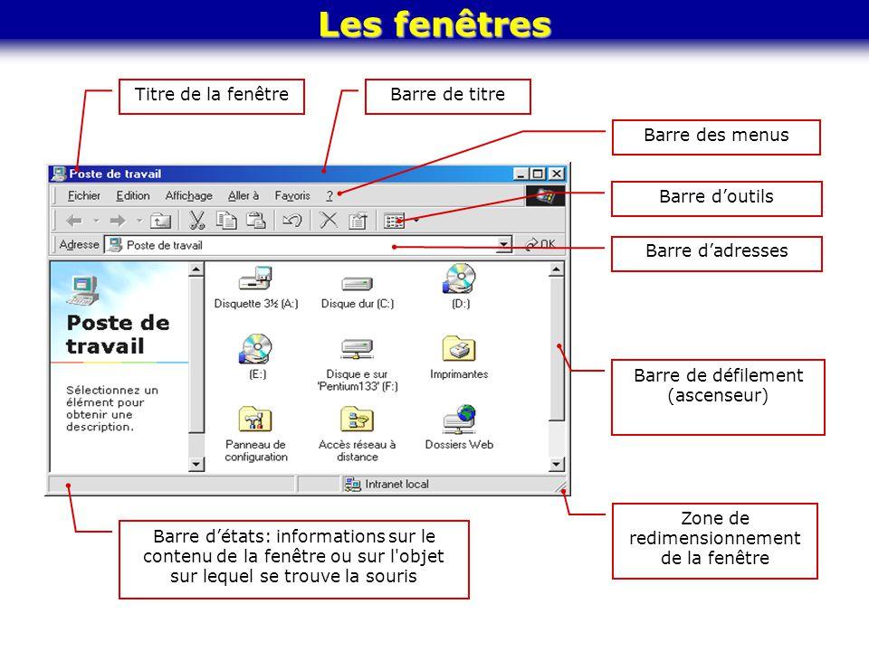 Les fenêtres Titre de la fenêtre Barre de titre Barre des menus Barre dadresses Barre détats: informations sur le contenu de la fenêtre ou sur l'objet