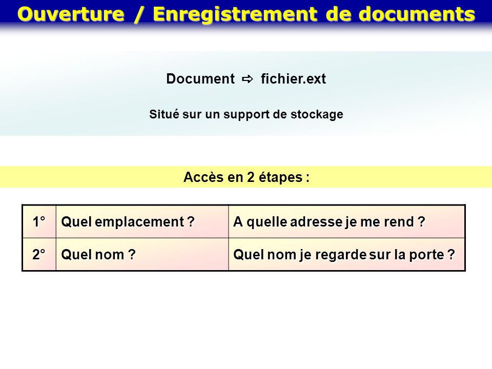 Ouverture / Enregistrement de documents Document fichier.ext Situé sur un support de stockage Accès en 2 étapes :1° Quel emplacement ? A quelle adress