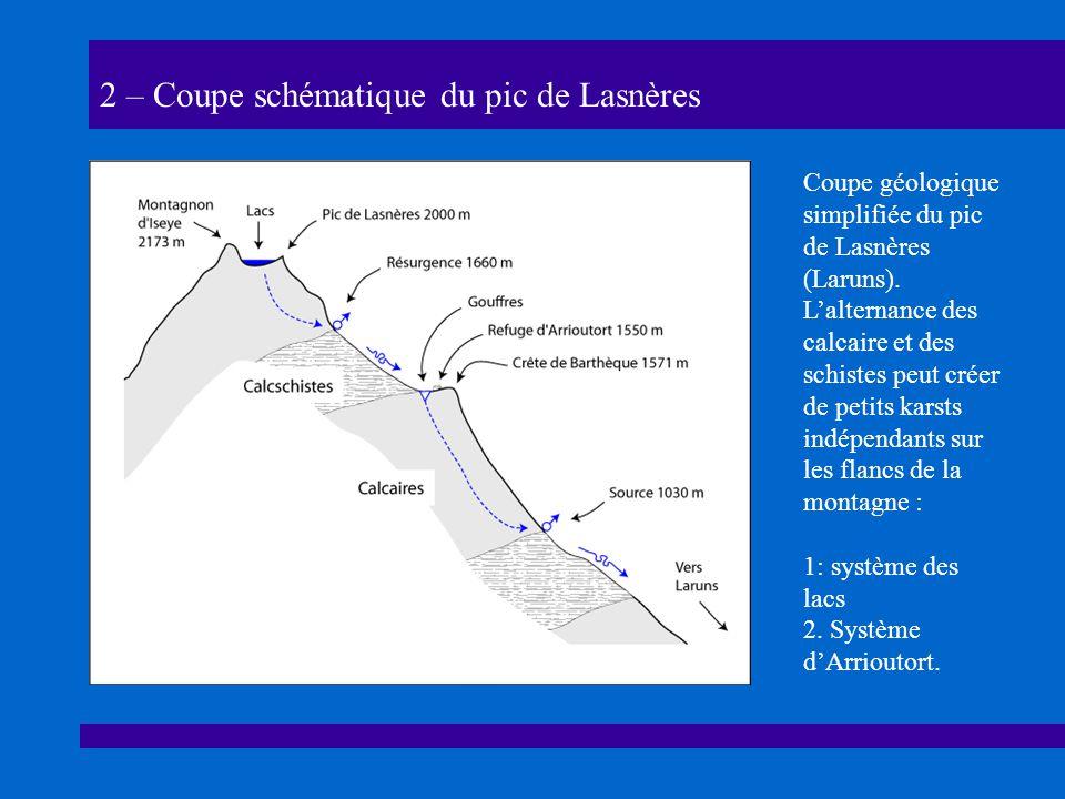 2 – Coupe schématique du pic de Lasnères Coupe géologique simplifiée du pic de Lasnères (Laruns).