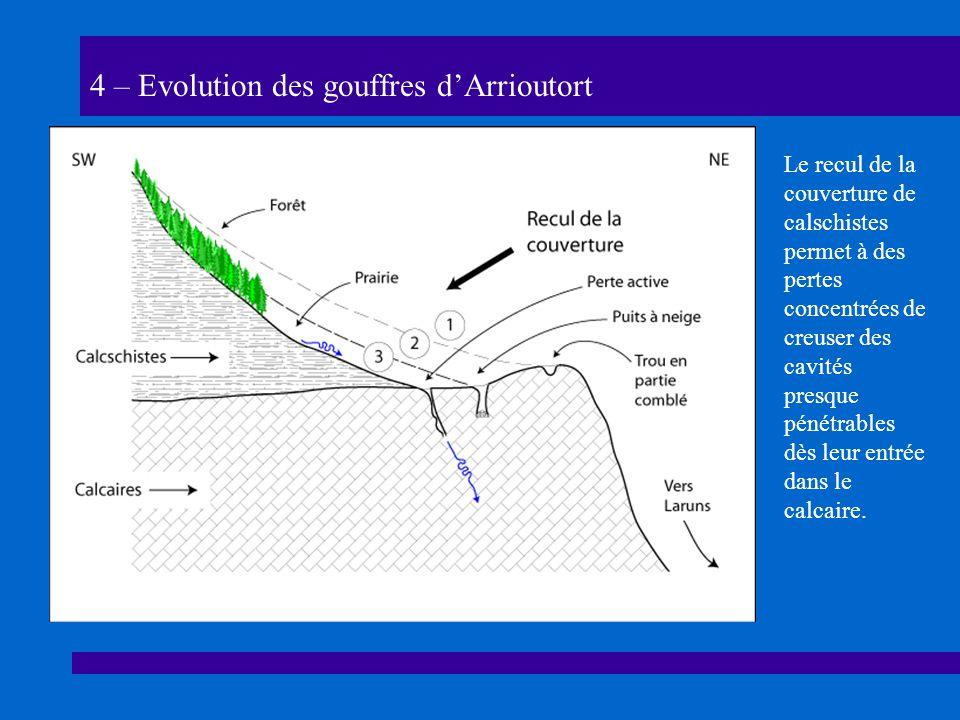 4 – Evolution des gouffres dArrioutort Le recul de la couverture de calschistes permet à des pertes concentrées de creuser des cavités presque pénétrables dès leur entrée dans le calcaire.