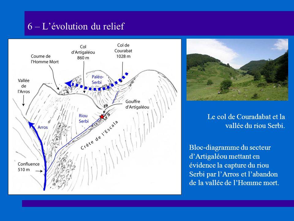 6 – Lévolution du relief Bloc-diagramme du secteur dArtigaléou mettant en évidence la capture du riou Serbi par lArros et labandon de la vallée de lHomme mort.