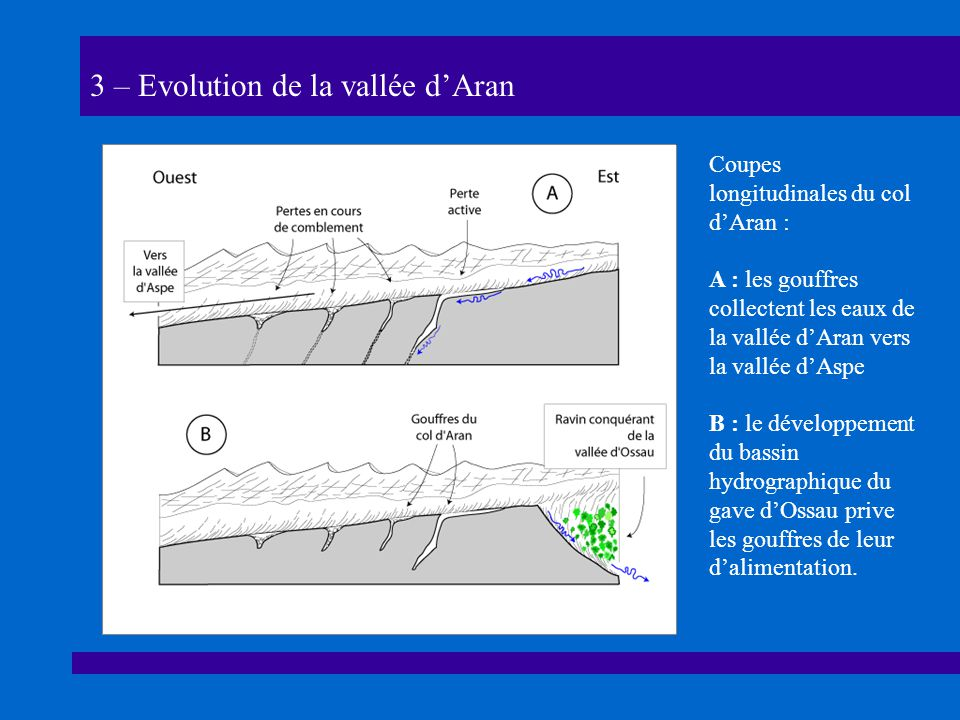 3 – Evolution de la vallée dAran Coupes longitudinales du col dAran : A : les gouffres collectent les eaux de la vallée dAran vers la vallée dAspe B : le développement du bassin hydrographique du gave dOssau prive les gouffres de leur dalimentation.