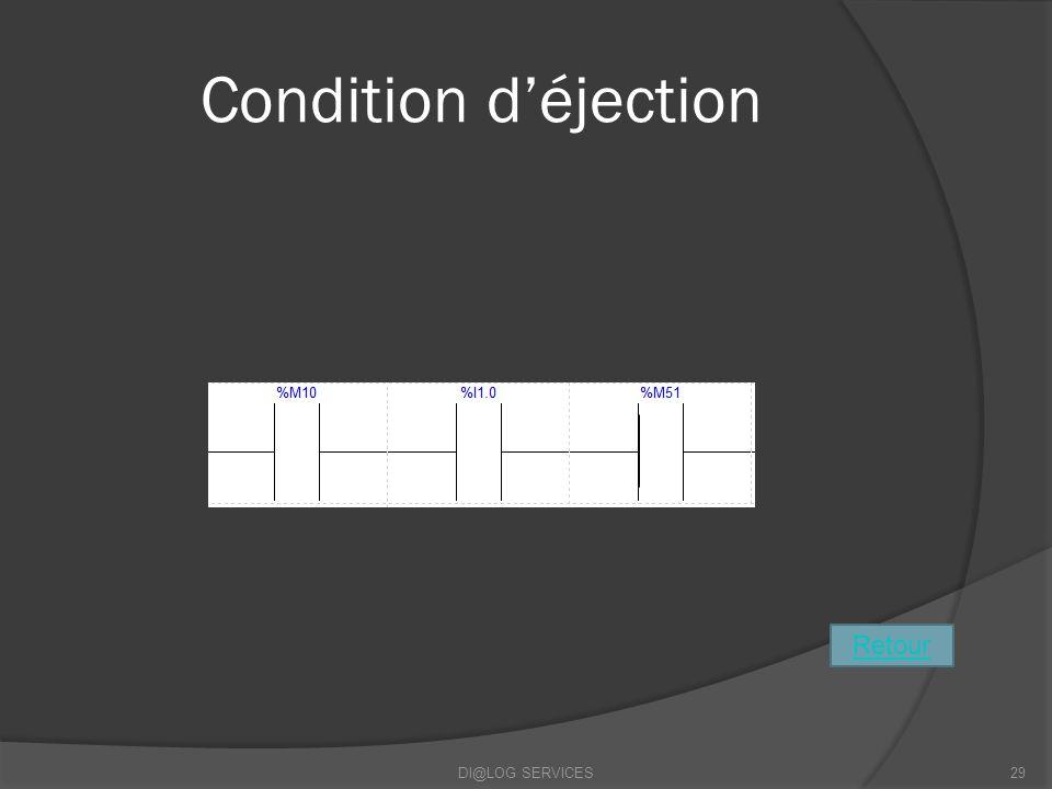 Condition déjection DI@LOG SERVICES29 Retour
