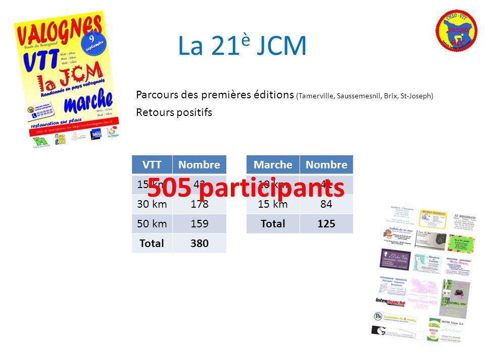VTTNombre 15 km43 30 km178 50 km159 Total380 MarcheNombre 10 km41 15 km84 Total125 La 21 è JCM Parcours des premières éditions (Tamerville, Saussemesn