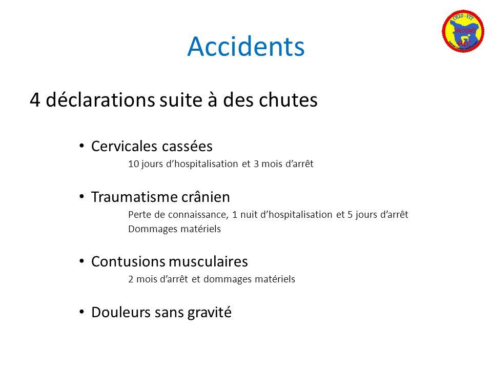 Accidents 4 déclarations suite à des chutes Cervicales cassées 10 jours dhospitalisation et 3 mois darrêt Traumatisme crânien Perte de connaissance, 1