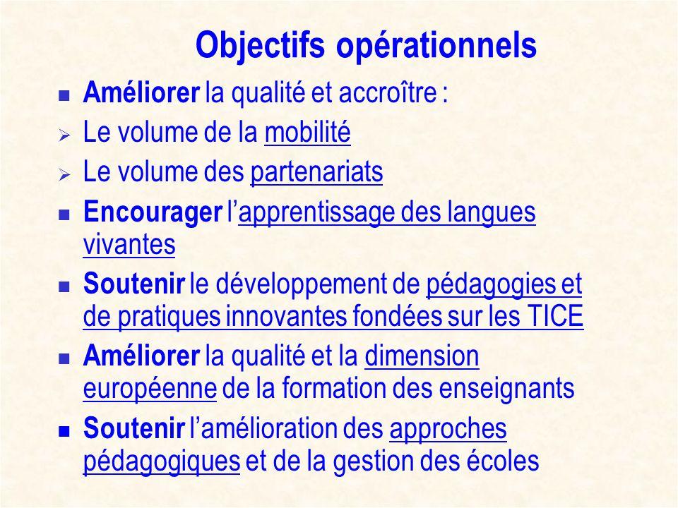Objectifs opérationnels Améliorer la qualité et accroître : Le volume de la mobilité Le volume des partenariats Encourager lapprentissage des langues