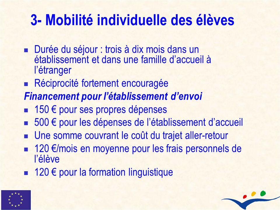 3- Mobilité individuelle des élèves Durée du séjour : trois à dix mois dans un établissement et dans une famille daccueil à létranger Réciprocité fort