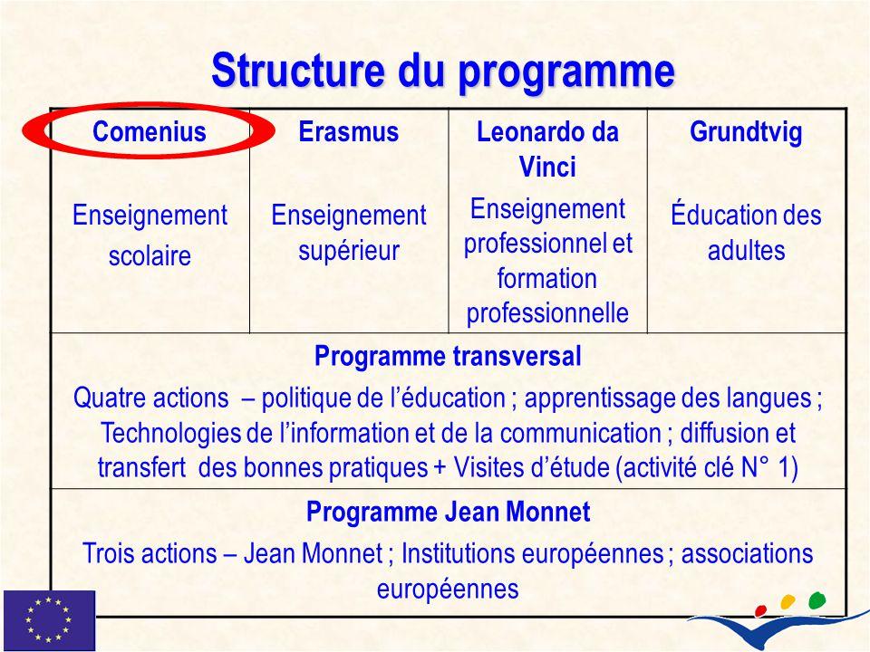 Structure du programme Comenius Enseignement scolaire Erasmus Enseignement supérieur Leonardo da Vinci Enseignement professionnel et formation profess
