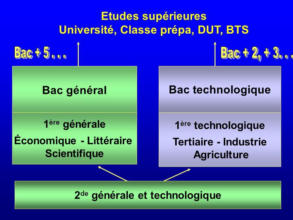 2 de générale et technologique 1 ère générale Économique - Littéraire Scientifique 1 ère technologique Tertiaire - Industrie Agriculture Bac technolog