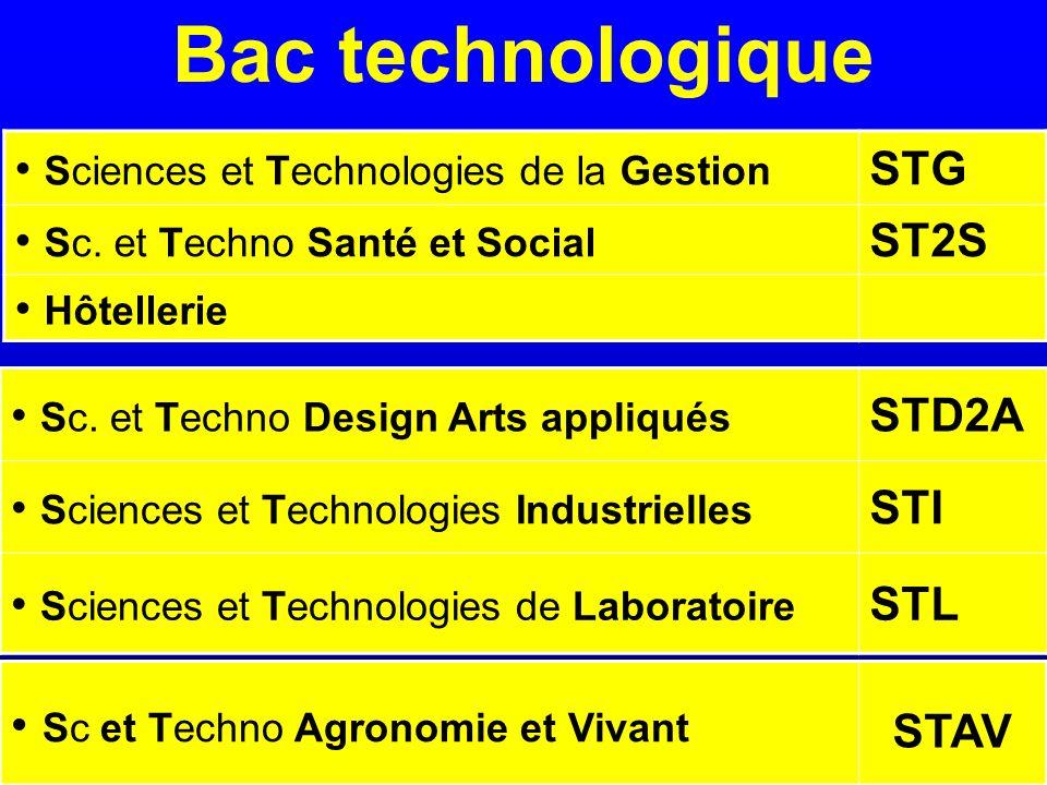 Bac technologique Sc. et Techno Design Arts appliqués STD2A Sciences et Technologies Industrielles STI Sciences et Technologies de Laboratoire STL Sci