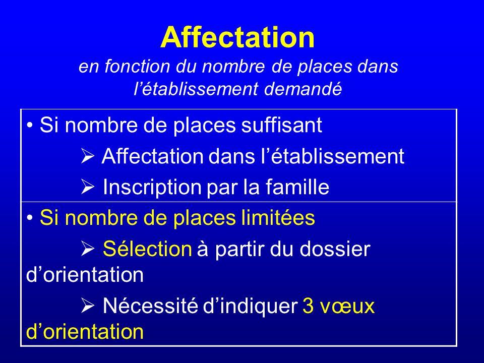 Affectation en fonction du nombre de places dans létablissement demandé Si nombre de places suffisant Affectation dans létablissement Inscription par