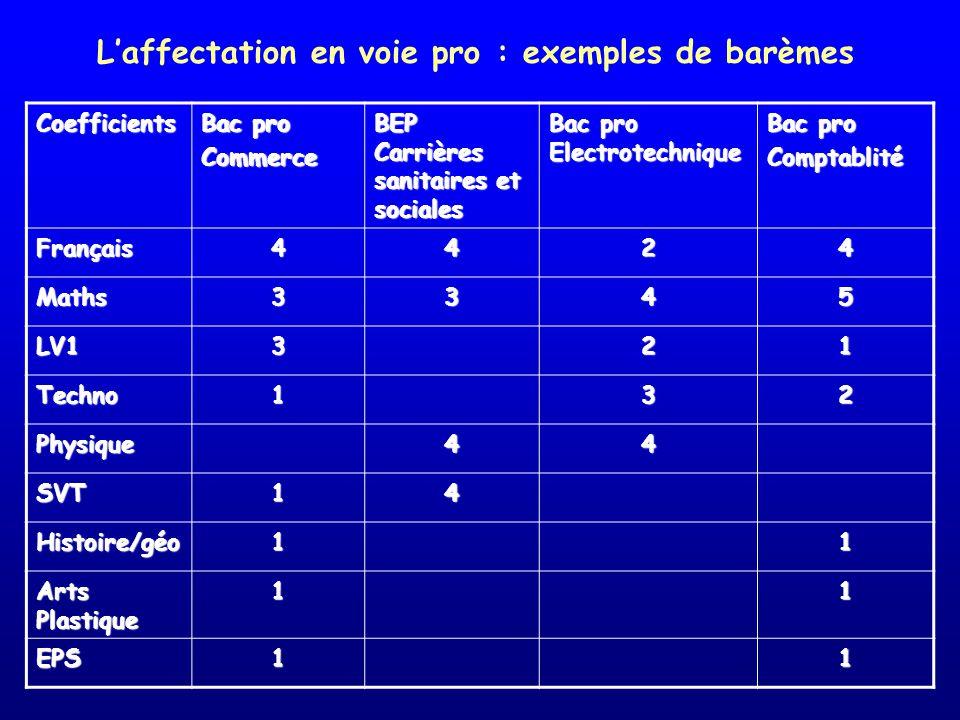 Laffectation en voie pro : exemples de barèmesCoefficients Bac pro Commerce BEP Carrières sanitaires et sociales Bac pro Electrotechnique Bac pro Comp