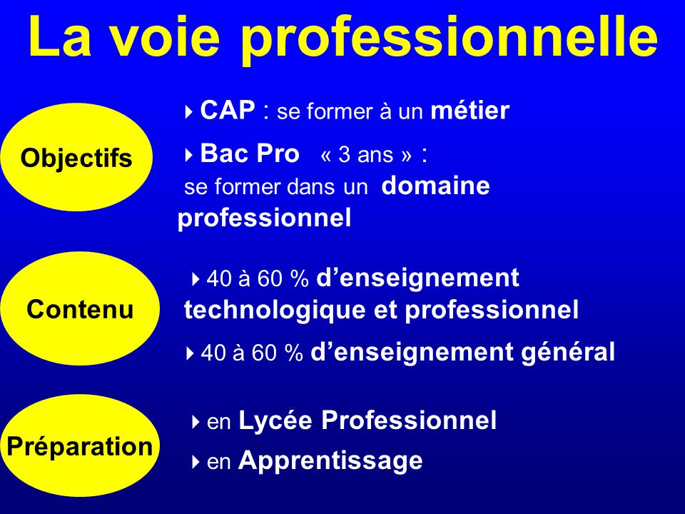La voie professionnelle Objectifs Contenu Préparation CAP : se former à un métier Bac Pro « 3 ans » : se former dans un domaine professionnel 40 à 60 % denseignement technologique et professionnel 40 à 60 % denseignement général en Lycée Professionnel en Apprentissage