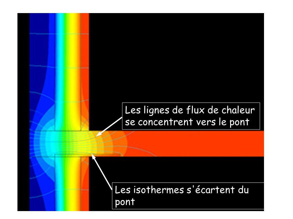 Les lignes de flux de chaleur se concentrent vers le pont Les isothermes s'écartent du pont